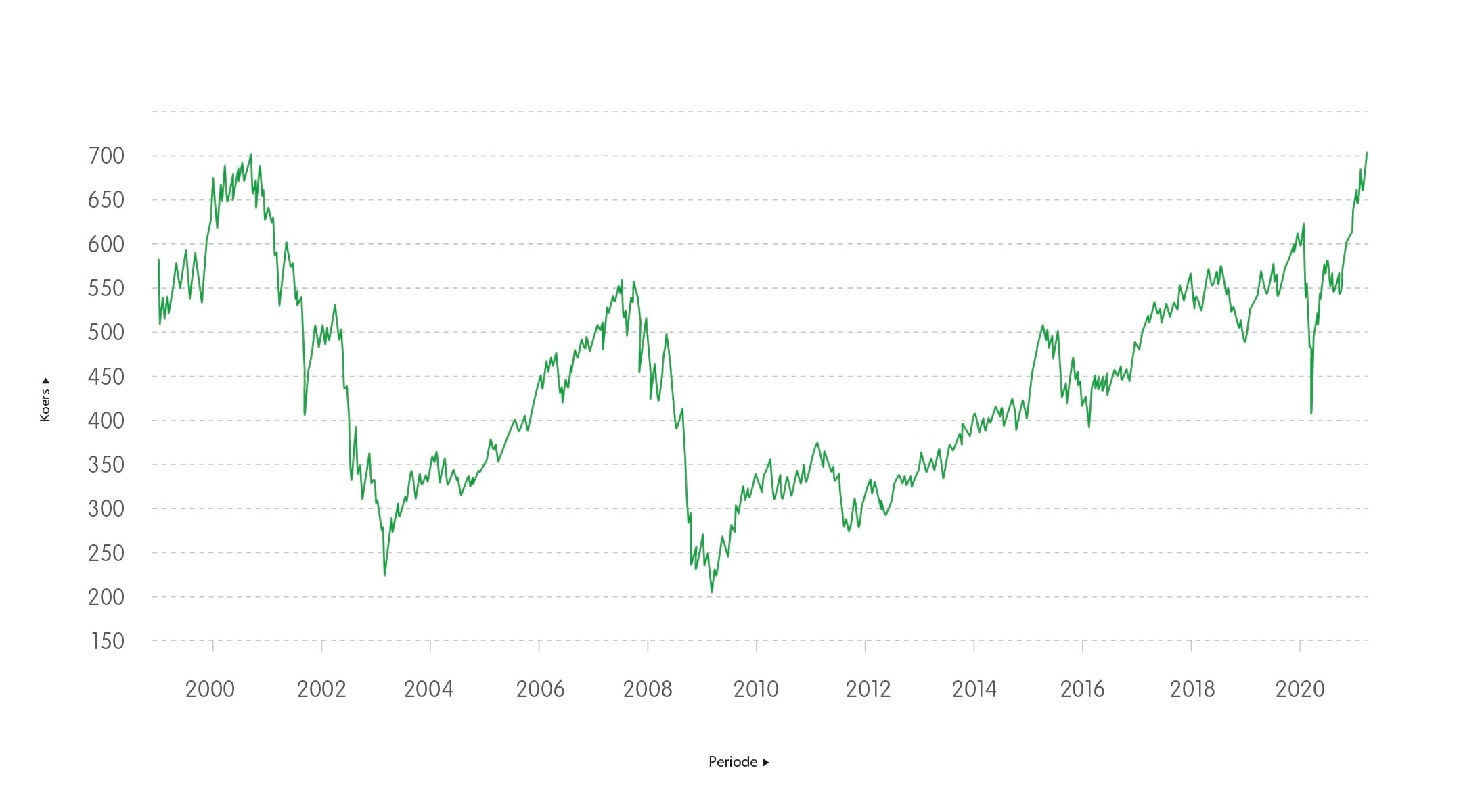 Koersontwikkeling AEX 1999 - 2021<br>
