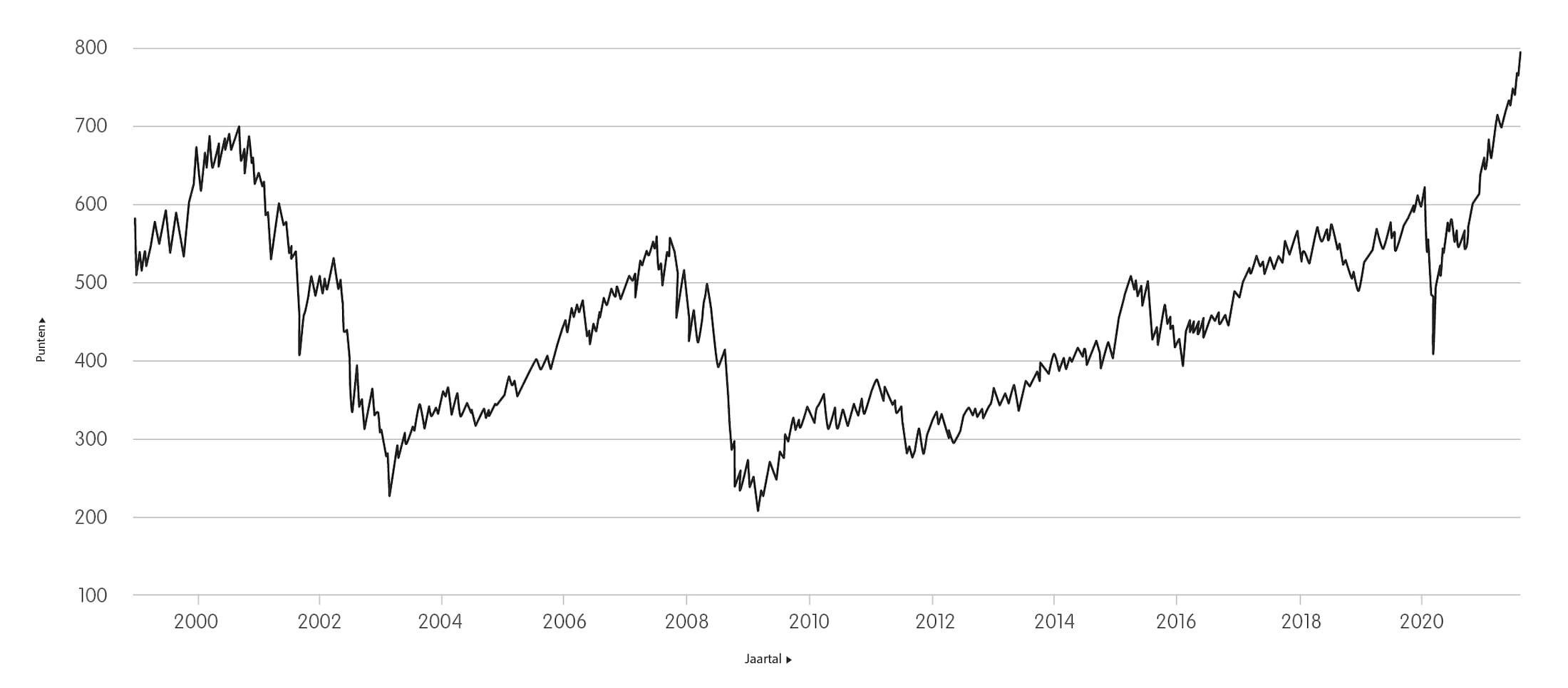 Ontwikkeling AEX laatste 20 jaar