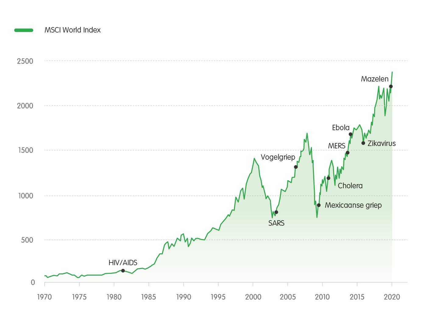 MSCI World Index<br>