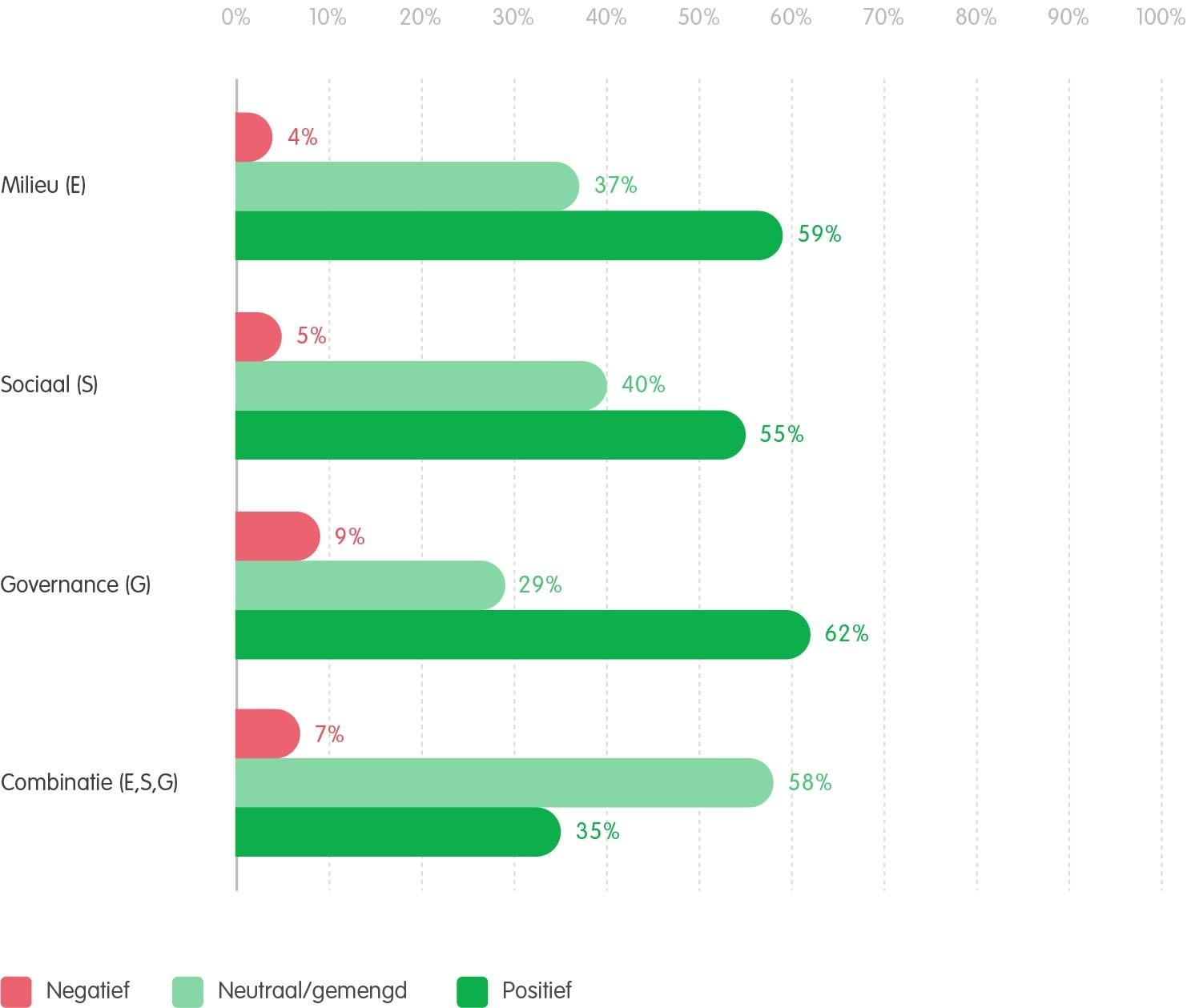 De invloed van de ESG factoren op het rendement