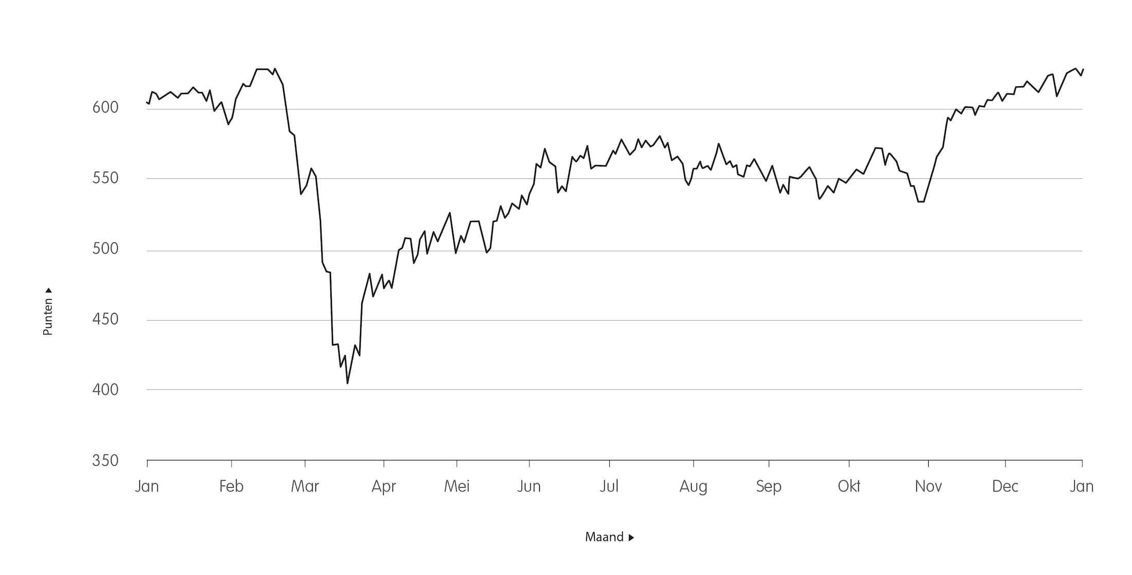 Volatiliteit AEX<br>