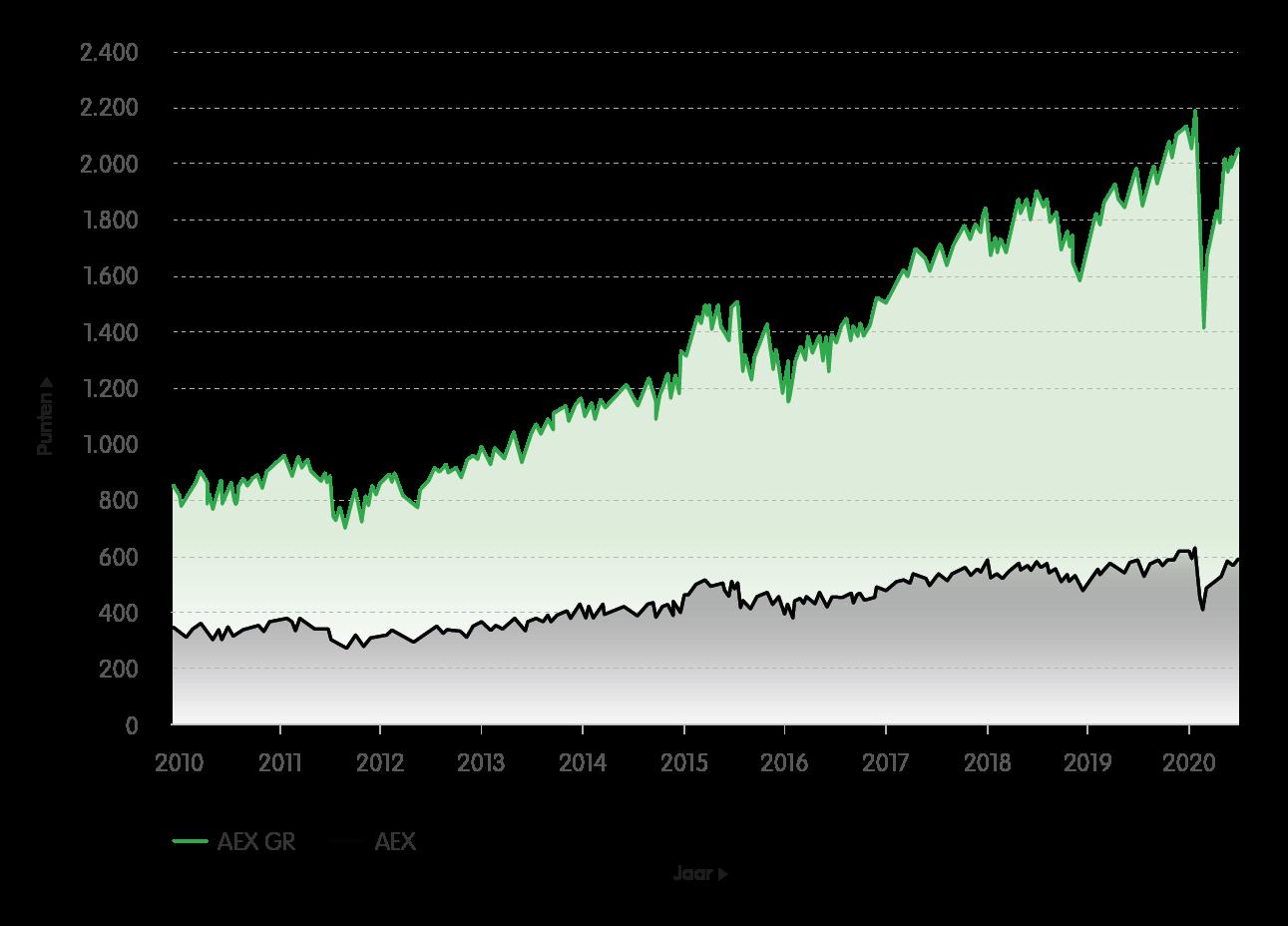 Puntenontwikkeling AEX vs. AEX GR (2010 – 2020)<br>