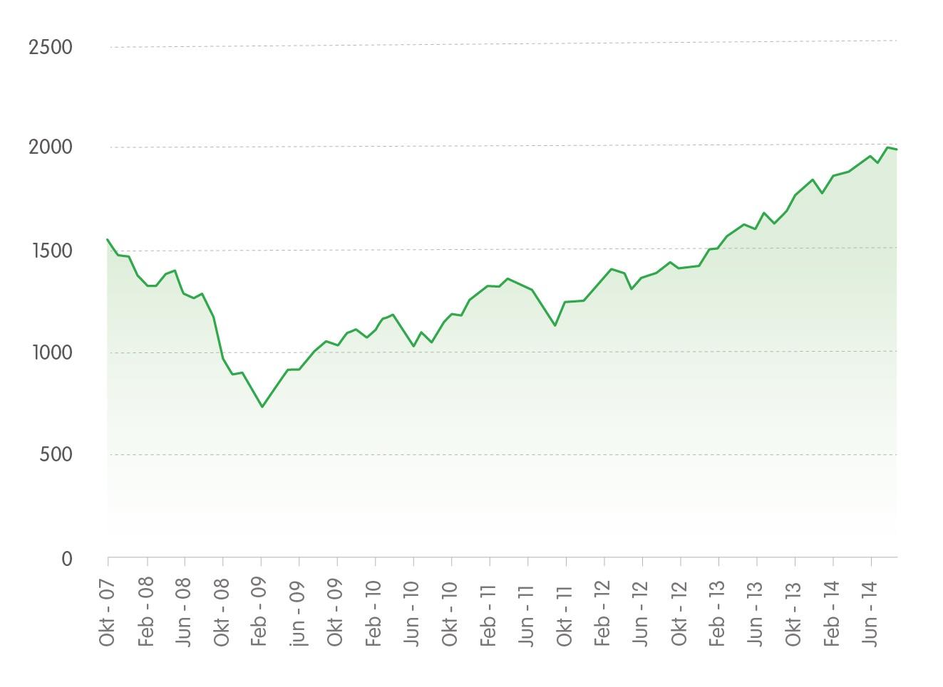 Ontwikkeling S&P 500. Bron: Business Insider.<br>