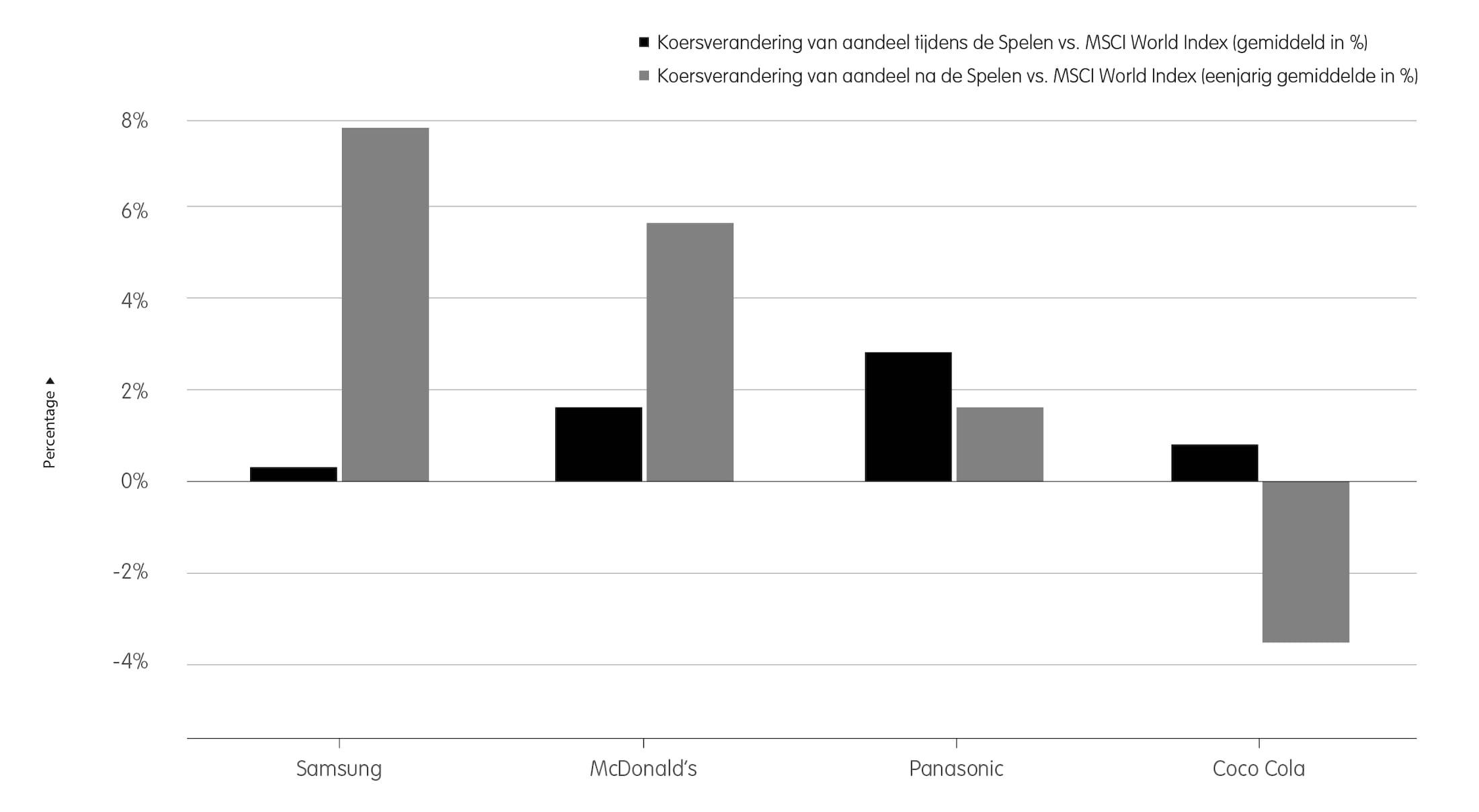 Prestaties van aandelen van Olympische partners vs. MSCI World Index