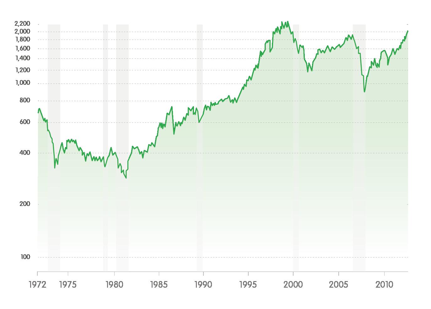 Grafiek S&P 500 - 1973 tot 2013.