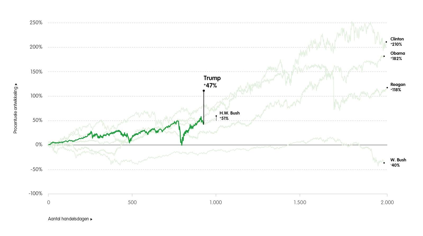 Koersontwikkeling S&P 500 onder Trump en andere Amerikaanse presidenten